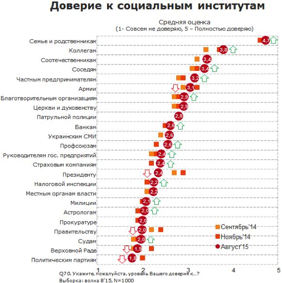 кому доверяют украинцы