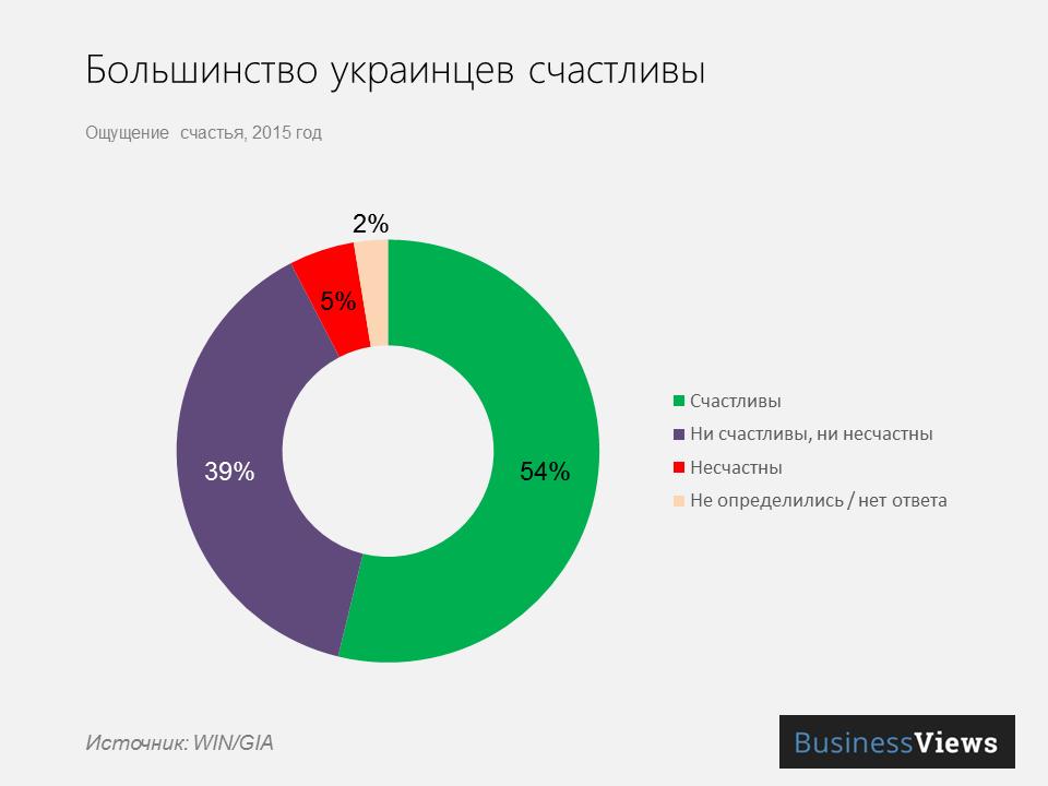 украинцы — счастливый народ
