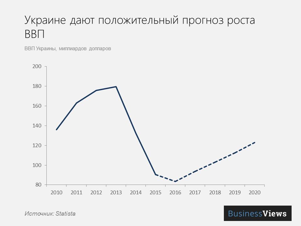 прогноз роста ВВП Украины