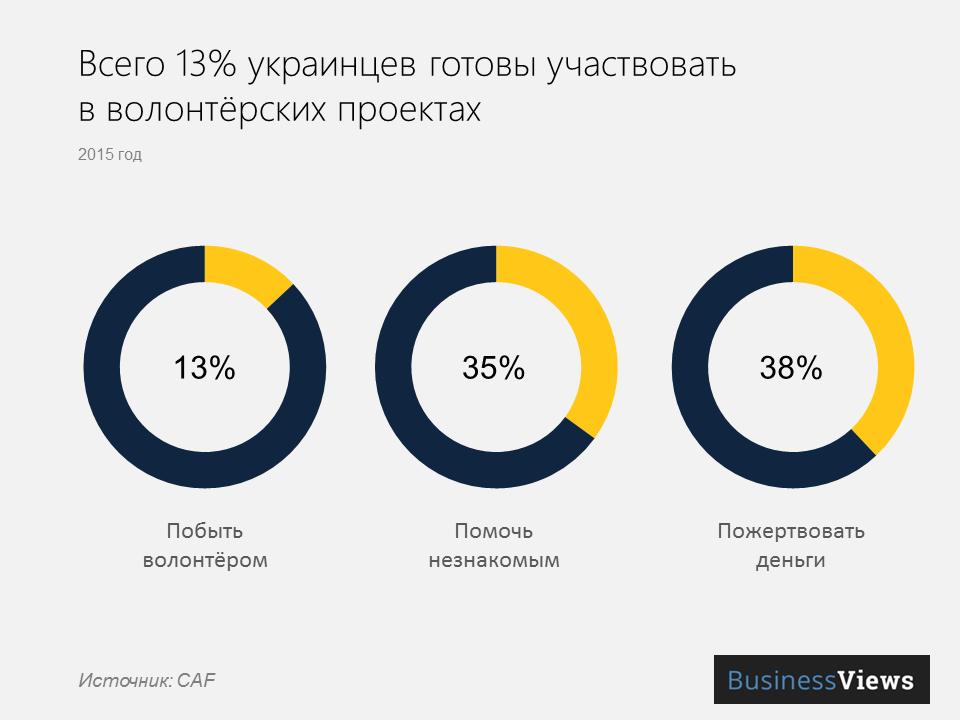 благотворительность в Украине