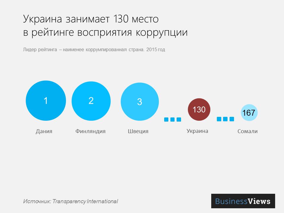 уровень коррупции в Украина