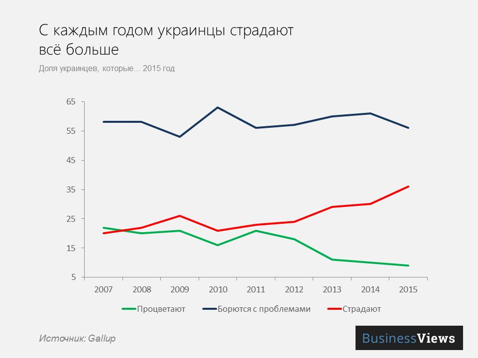 украинцы становятся несчастнее