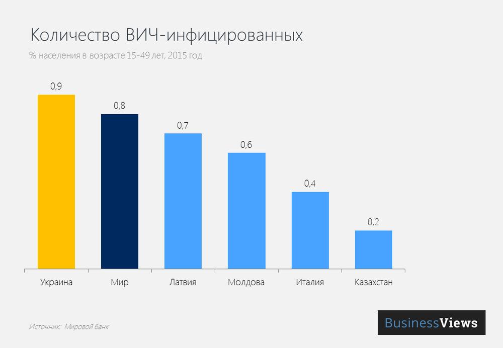 Количество ВИЧ-инфицированных в Украине