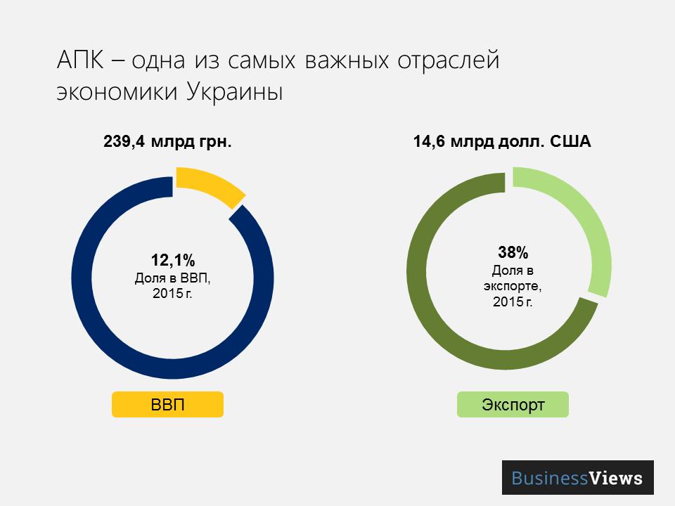 Роль агробизнеса в украинской экономике