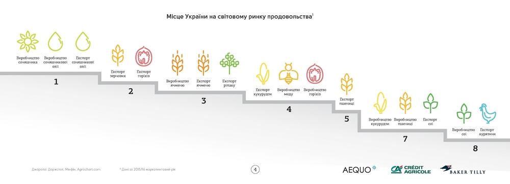 Роль Украины на мировом рынке продовольствия