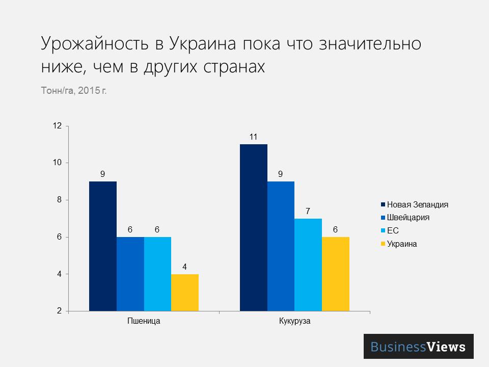 урожайность в Украине и других странах