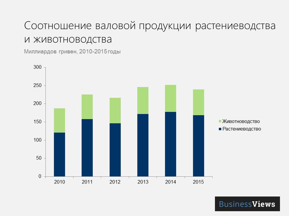 растениеводство и животноводство в Украине