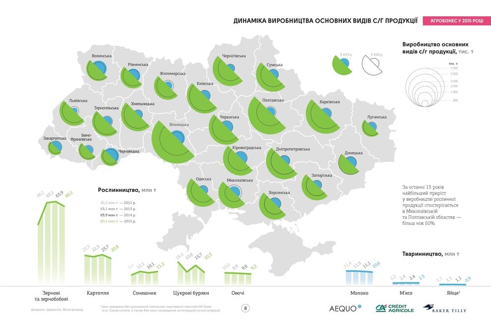 агропроизводство по областям
