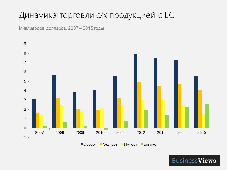 торговля агропродукцией между Украиной и ЕС