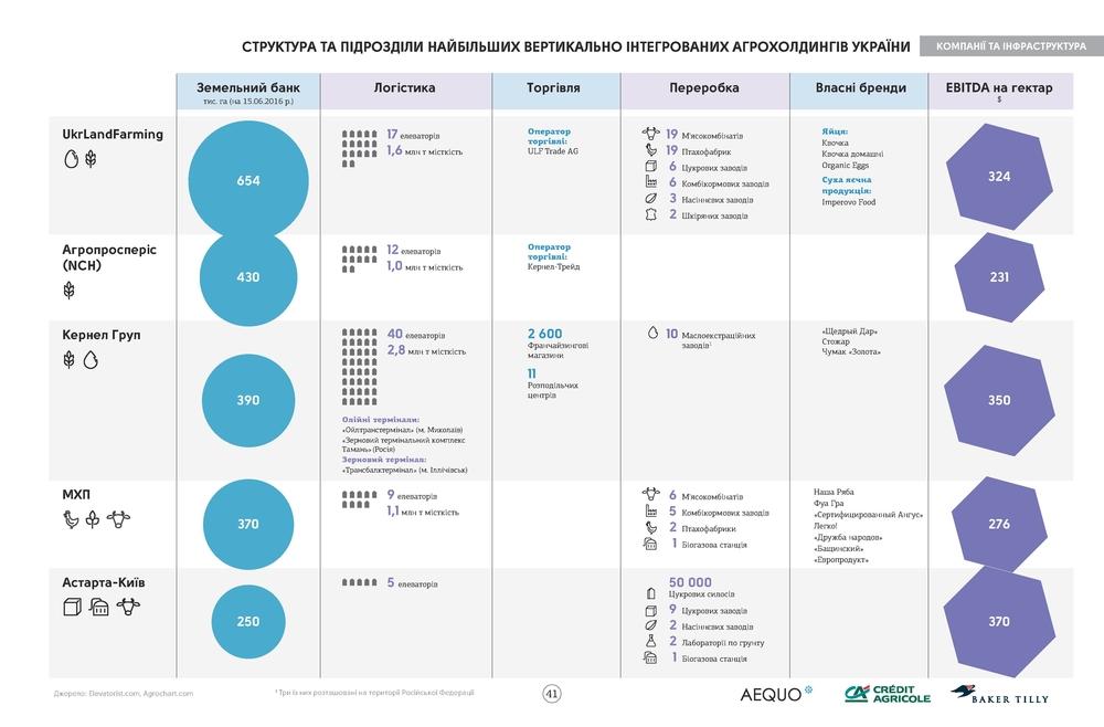 самая большая агрокомпания Украины