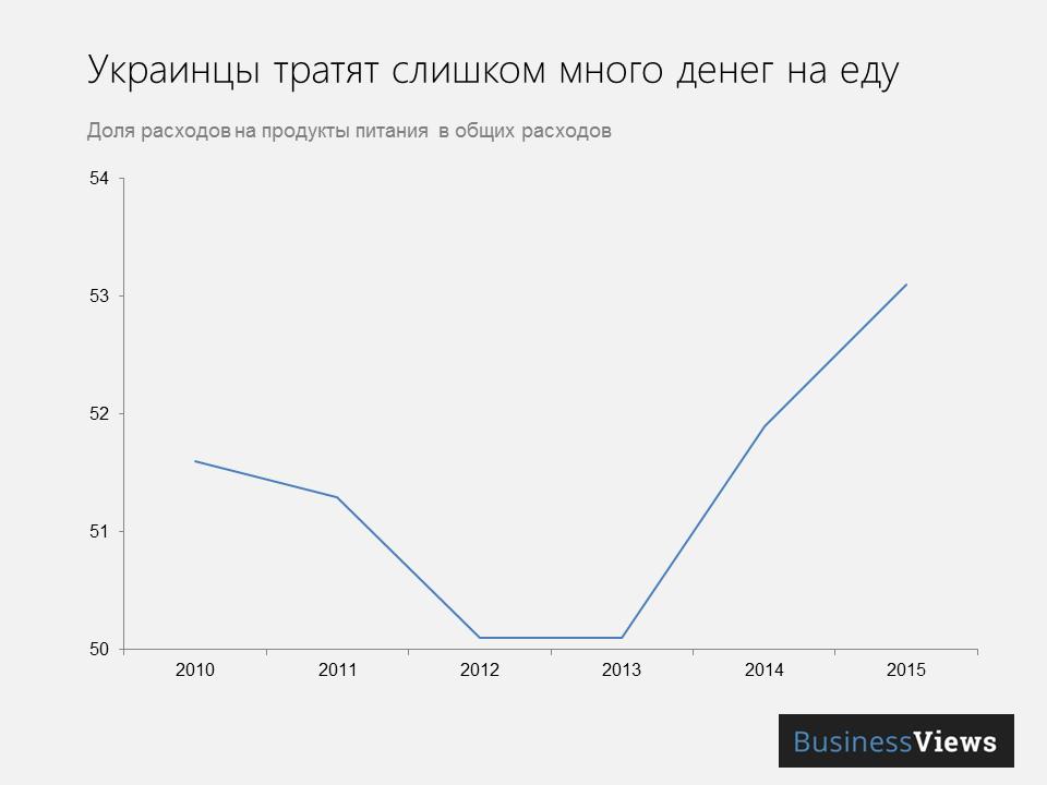 расходы украинцев на еду