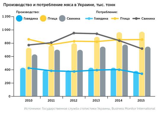 производство и потребление мяса в Украине