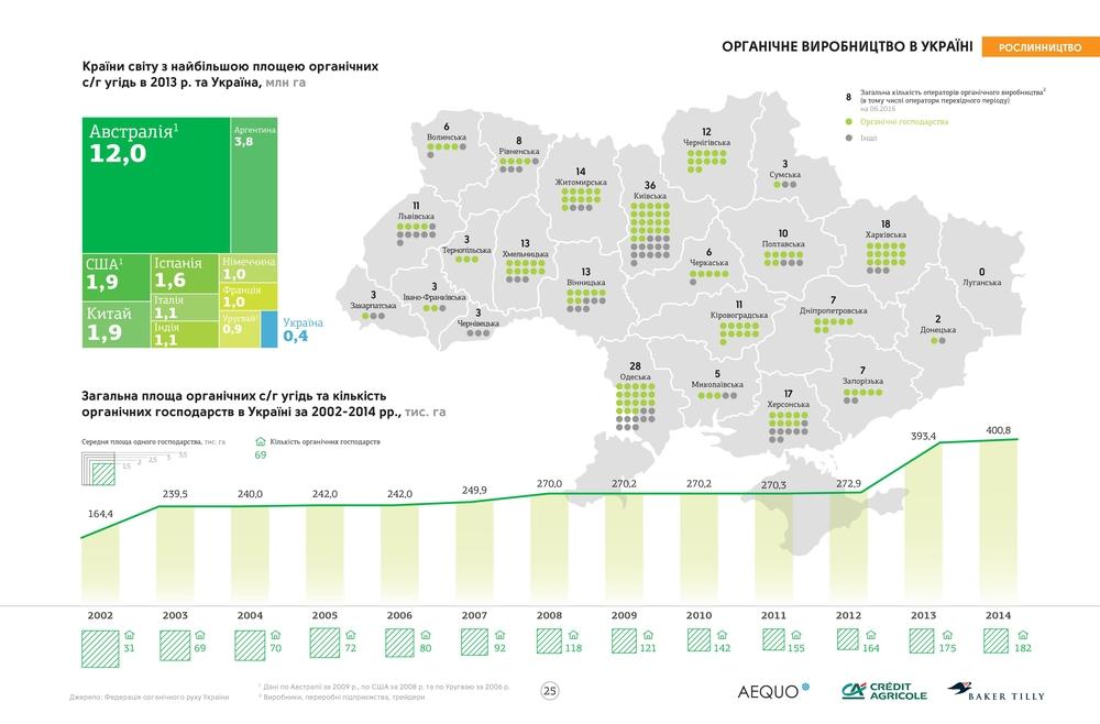 производство органической продукции в Украине