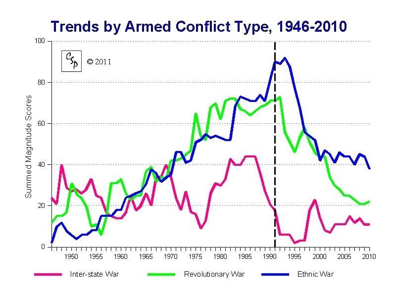 количество войн в мире