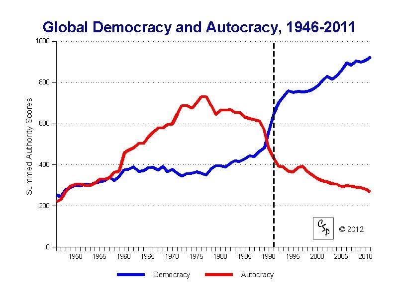 Демократия и автократия в Мире