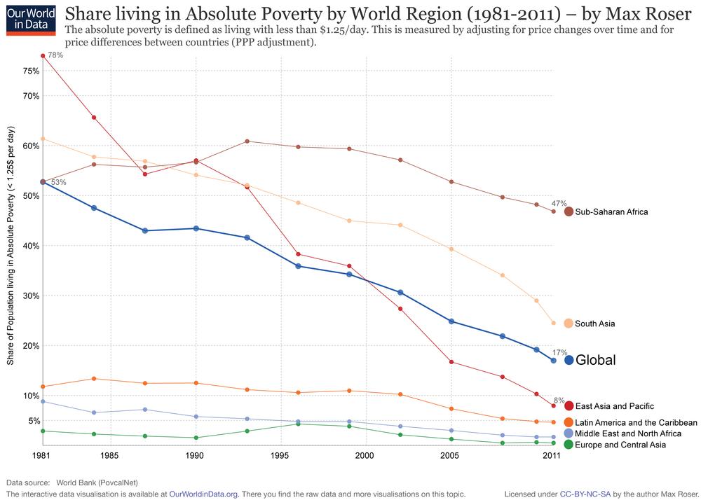 живущие за порогом бедности