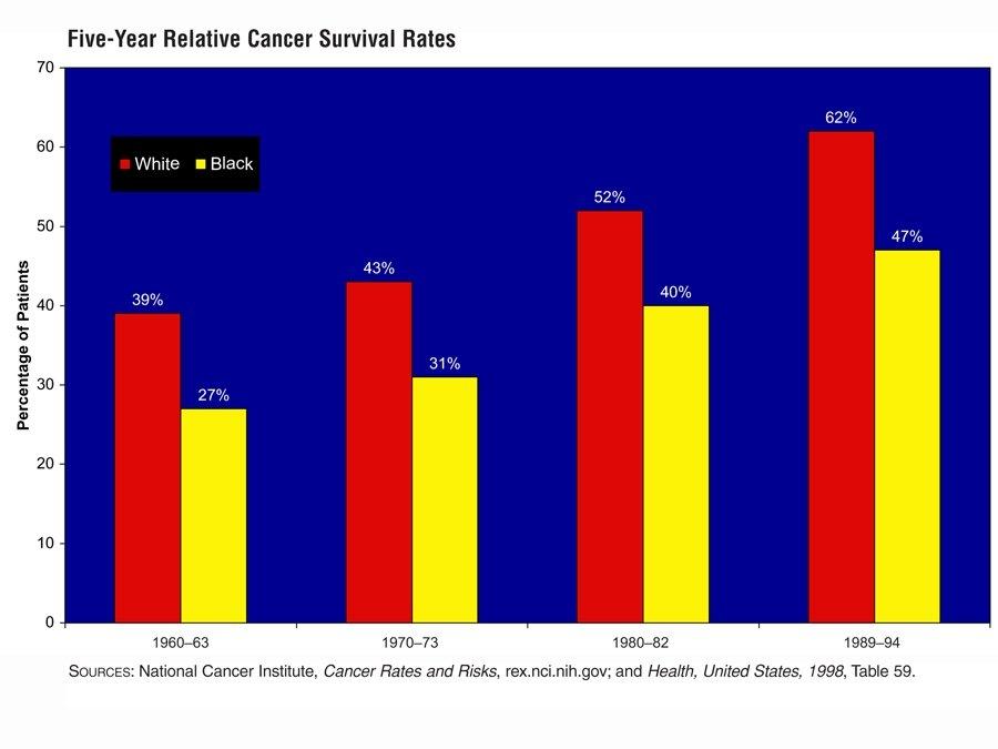 продолжительность жизни больных раком