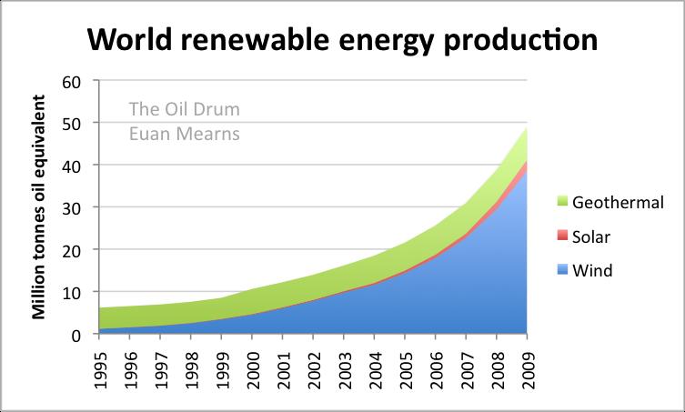 производство возобновляемой энергии в мире