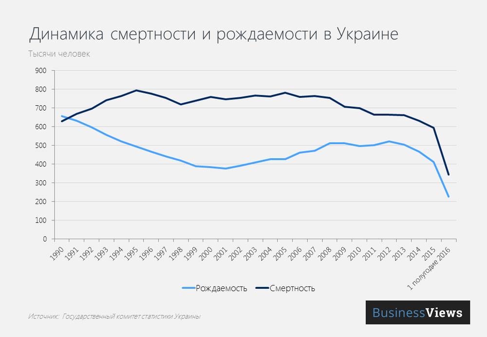 Динамика смертности и рождаемости в Украине