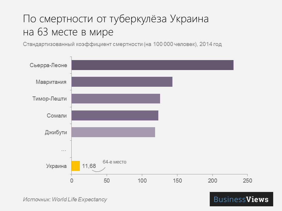 Смертность в Украине от туберкулеза