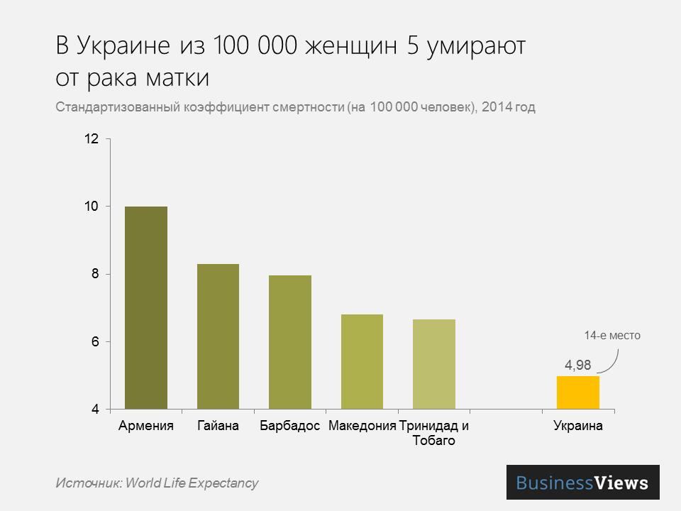 Смертность от рака матки в Украине
