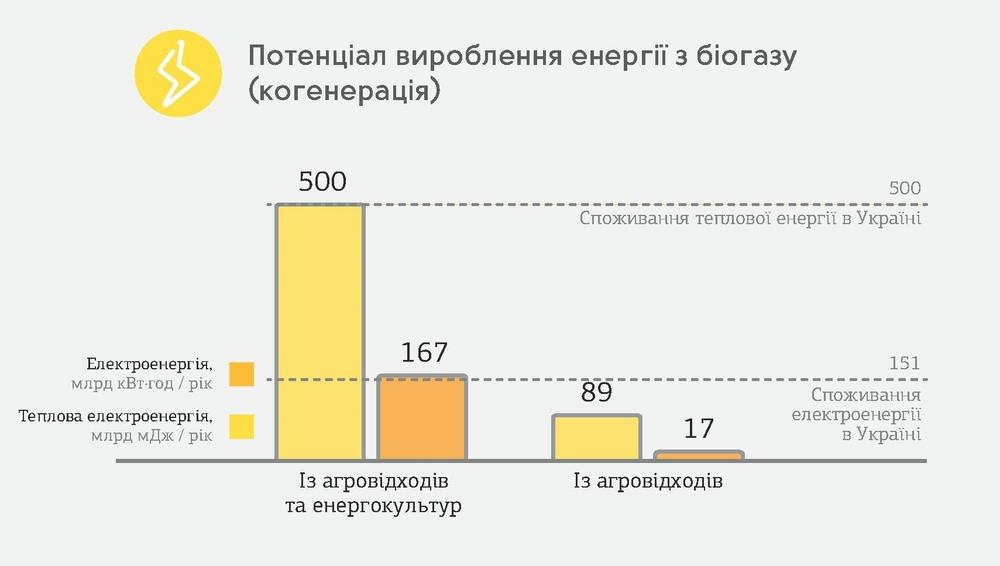 производство энергии из биогаза в Украине