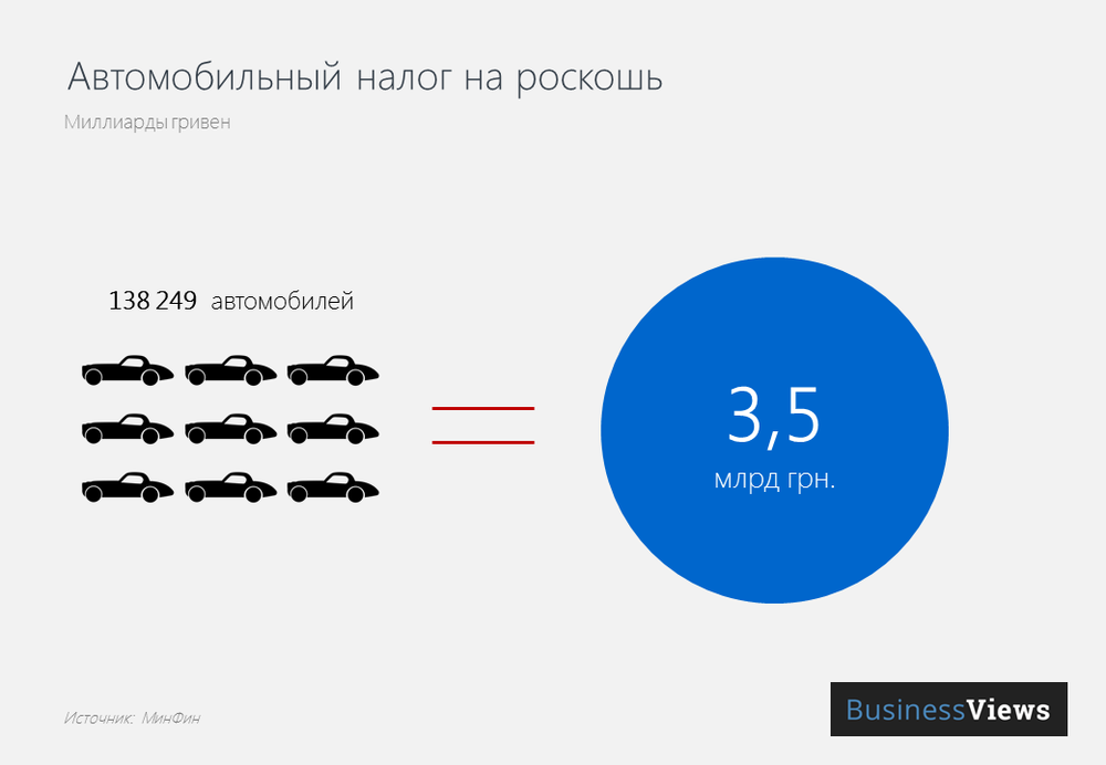 Автомобильный налог на роскошь