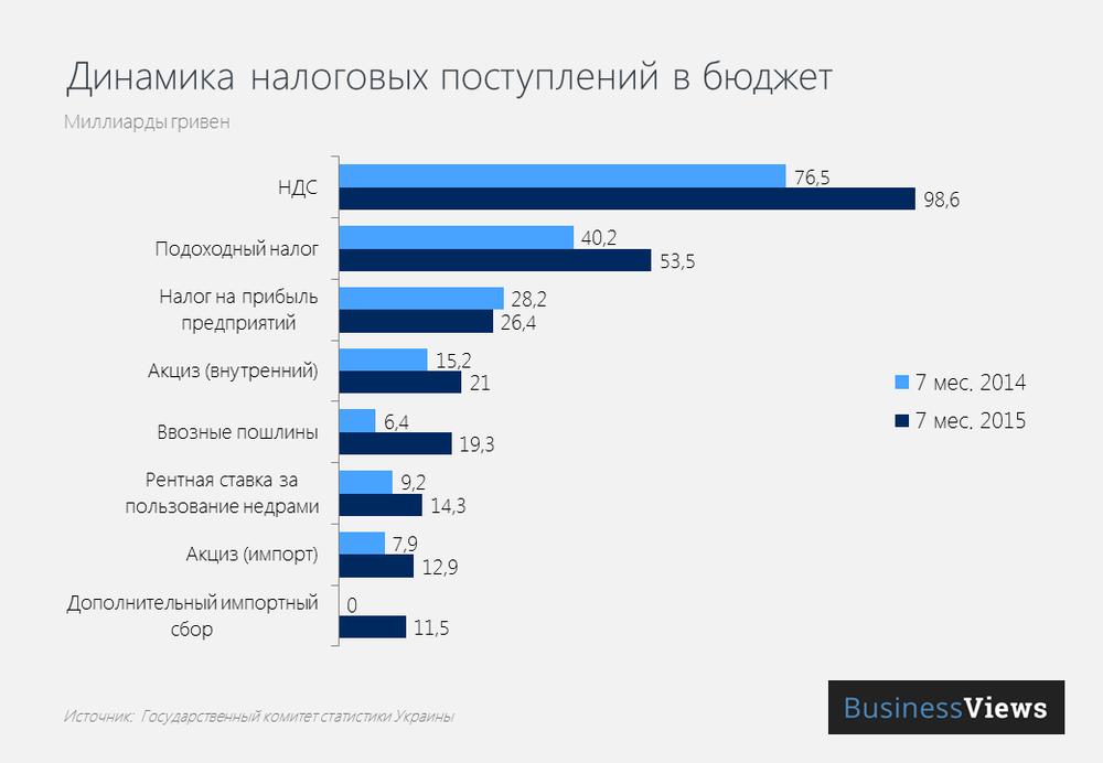 Динамика налоговых поступлений в бюджет 2014-2015гг
