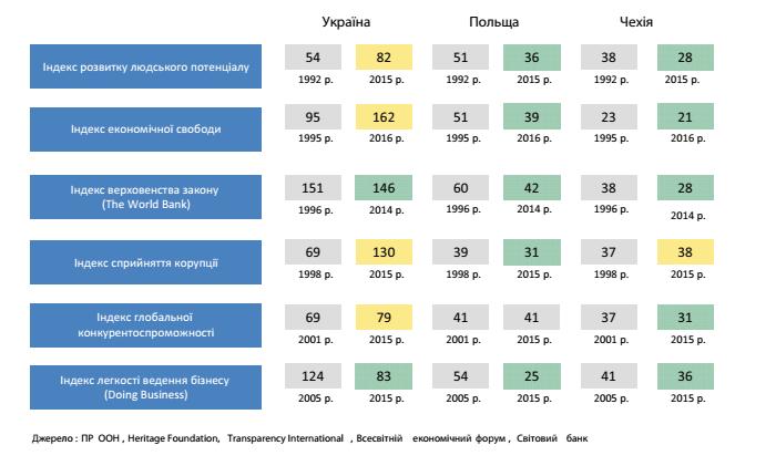 место Украины в международных рейтингах