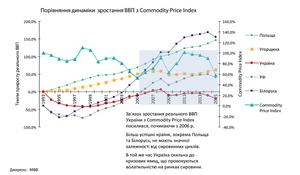 picture_14-commodity-price-i_3888_p0.png