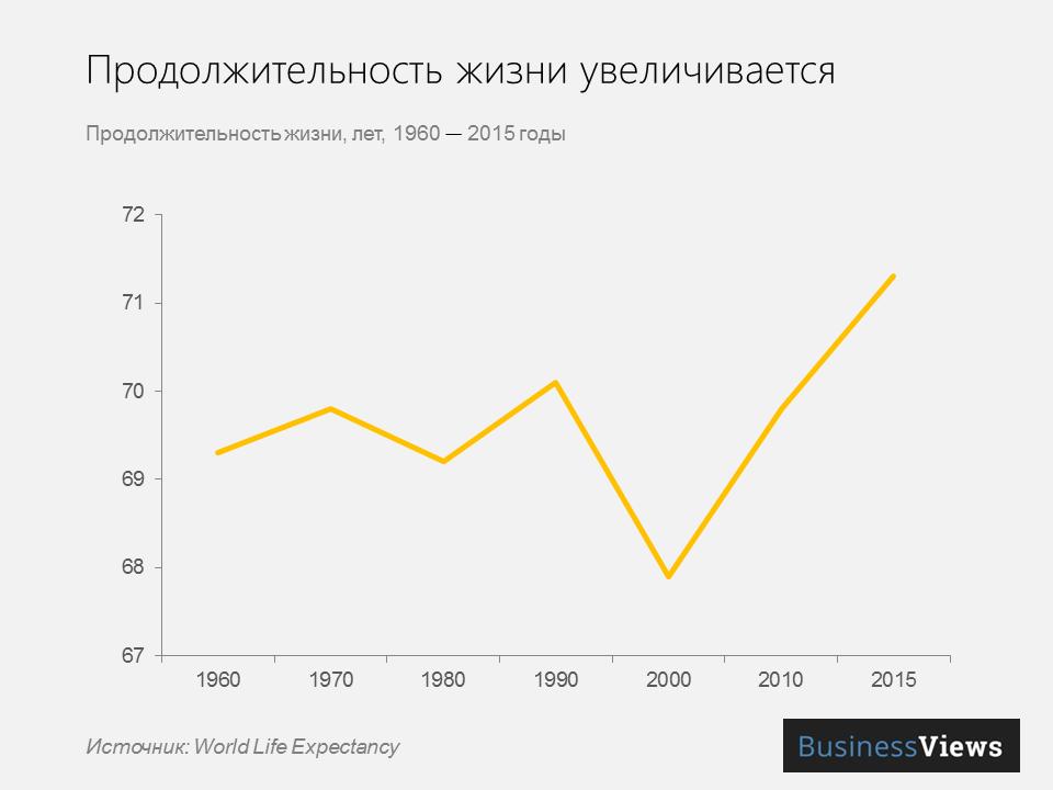 продолжительность жизни в в Украине растет