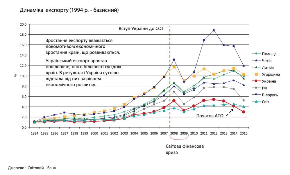 динамика роста ВВП