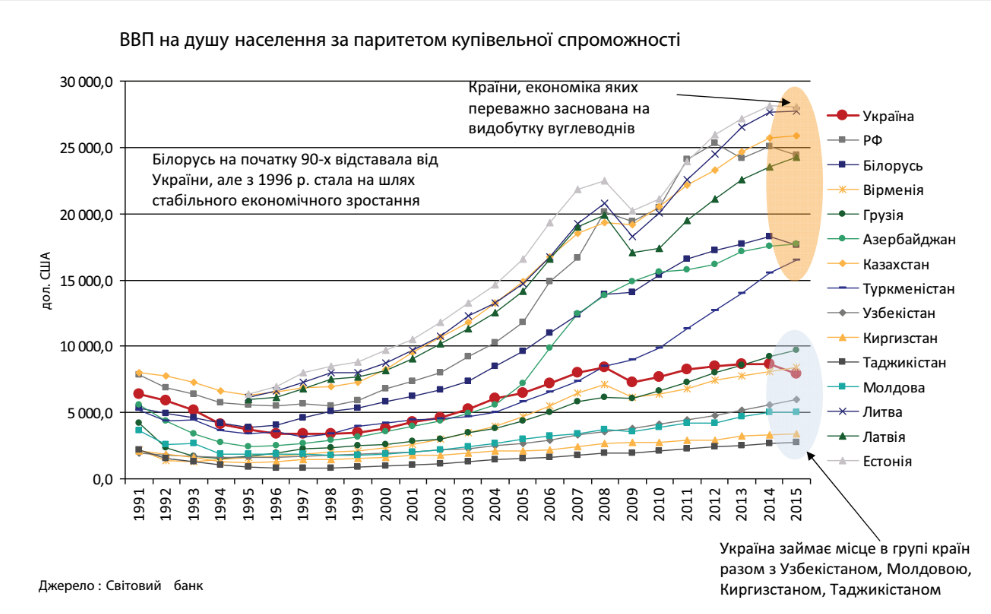 покупательная способность Украины