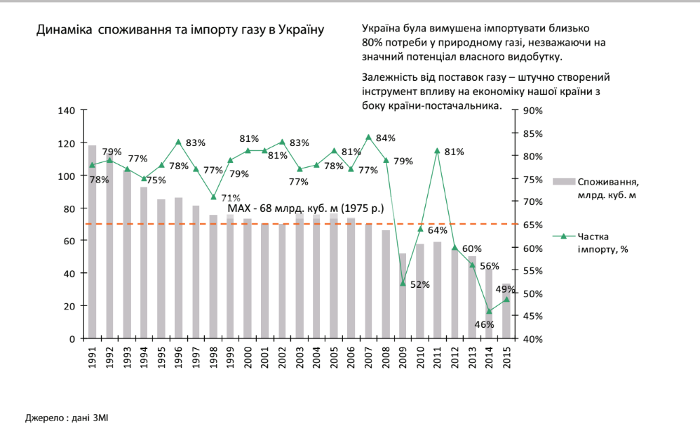 динамика потребления газа в Украине