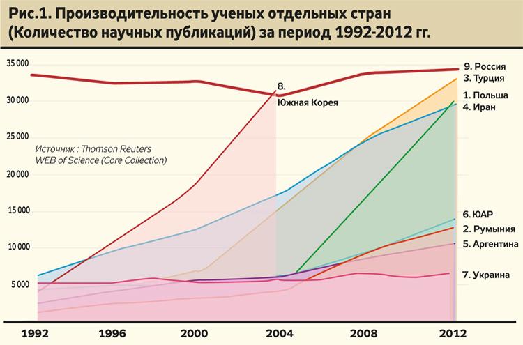 количество научных публикаций по странам