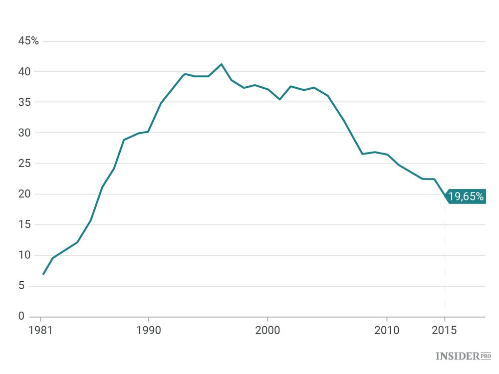 импортная составляющая в китайском экспорте