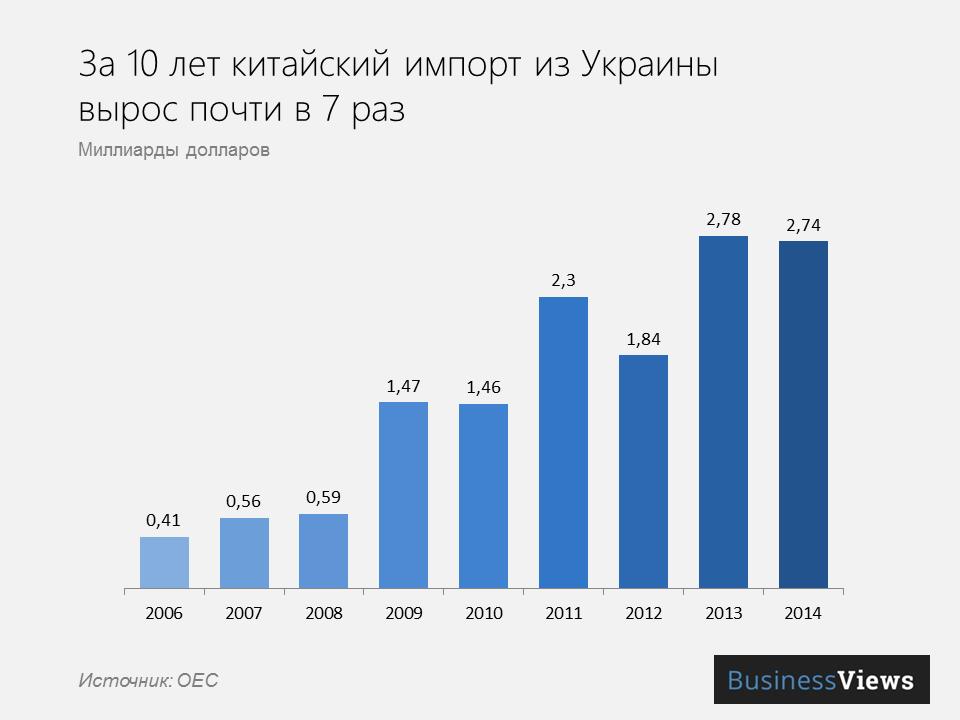 динамика импорта Китаем украинских товаров