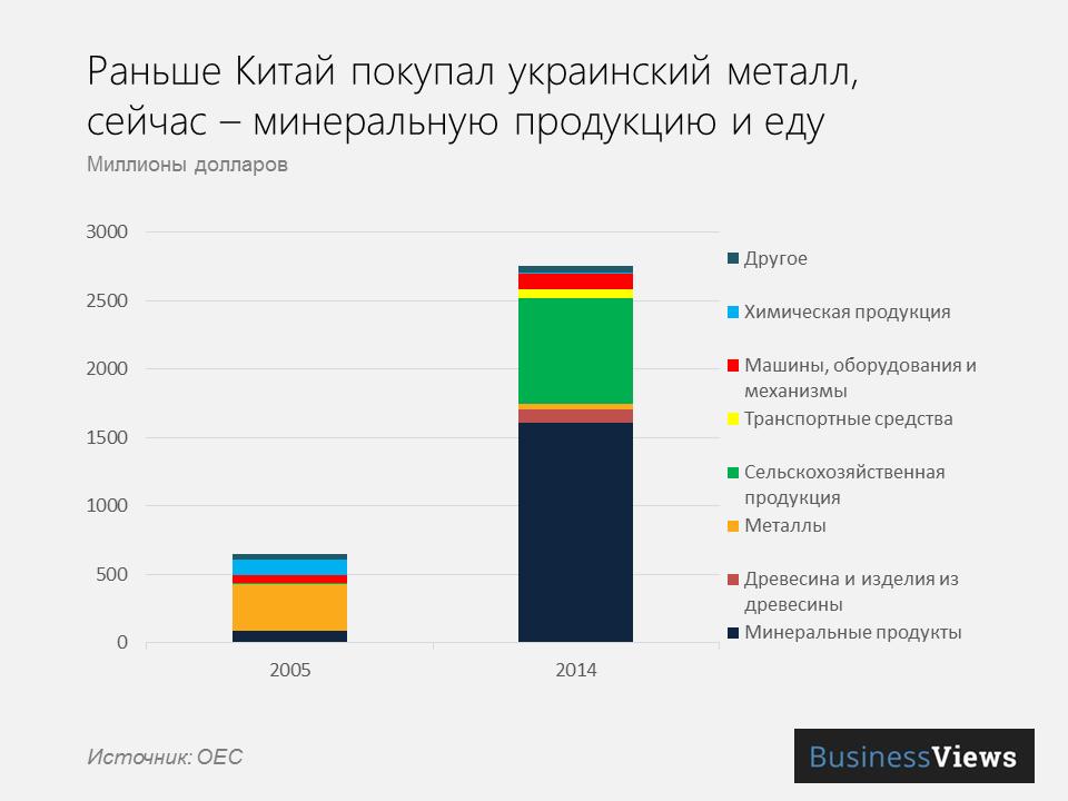 структура экспорта из Украины в Китай