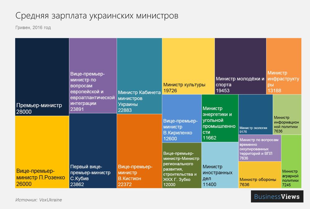 зарплата украинских министров