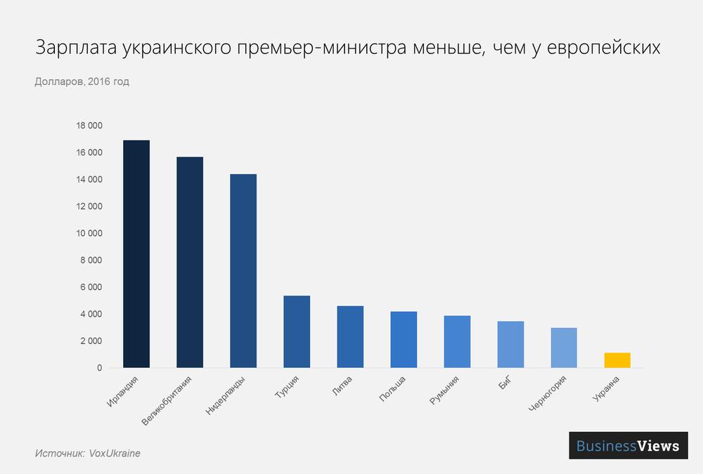 зарплата премьер-министра Украины