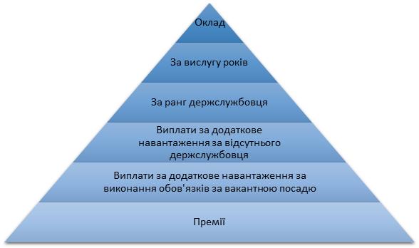 структура зарплаты украинских госслужущих