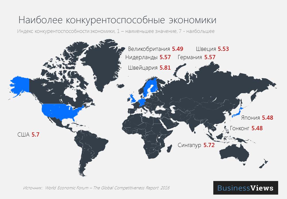Наиболее конкурентоспособные экономики