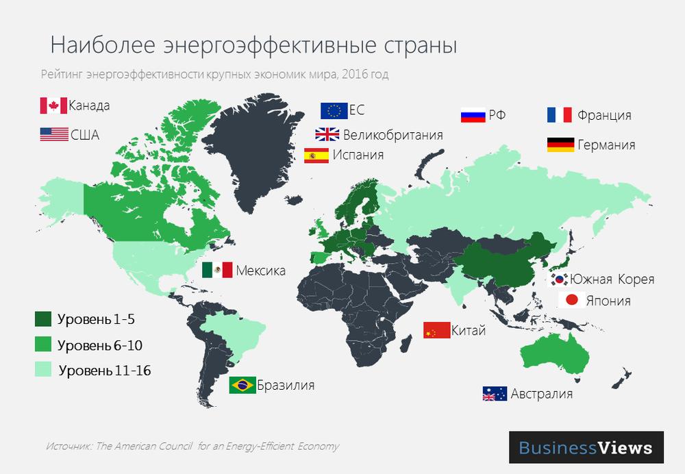 Наиболее энергоэффективные экономики мира