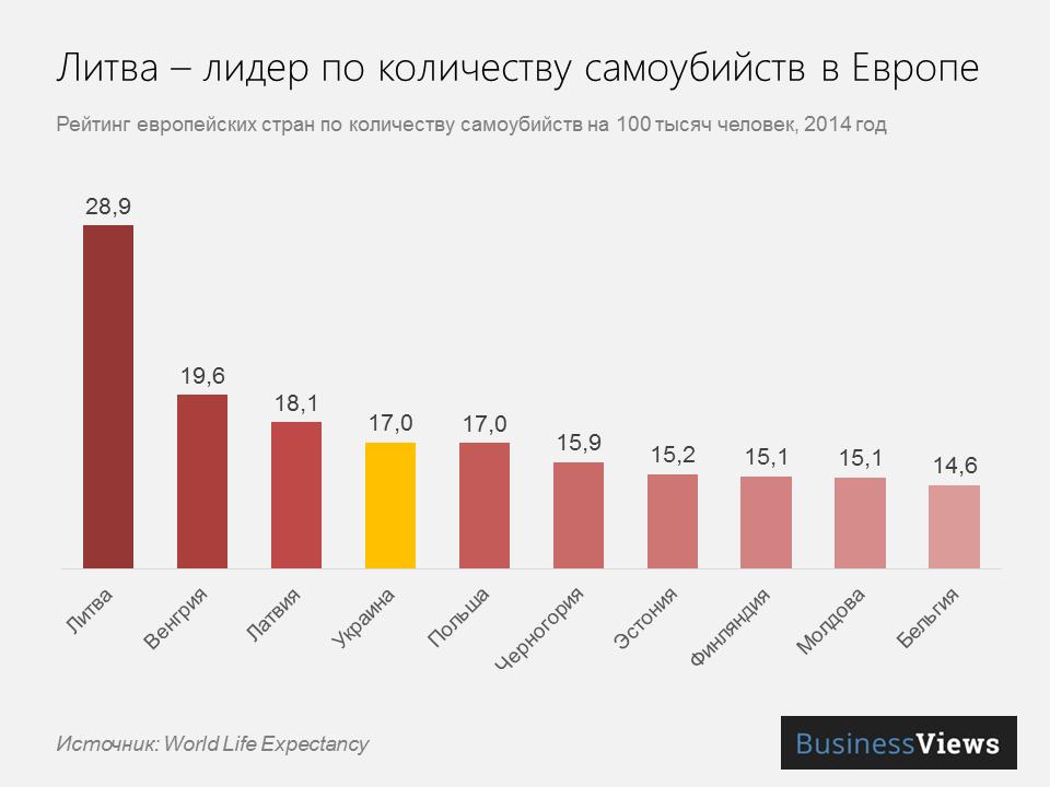 Литва — лидер по количеству самоубийств