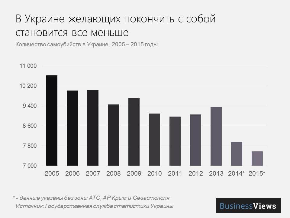 В Украине становится все меньше желающих покончить с собой