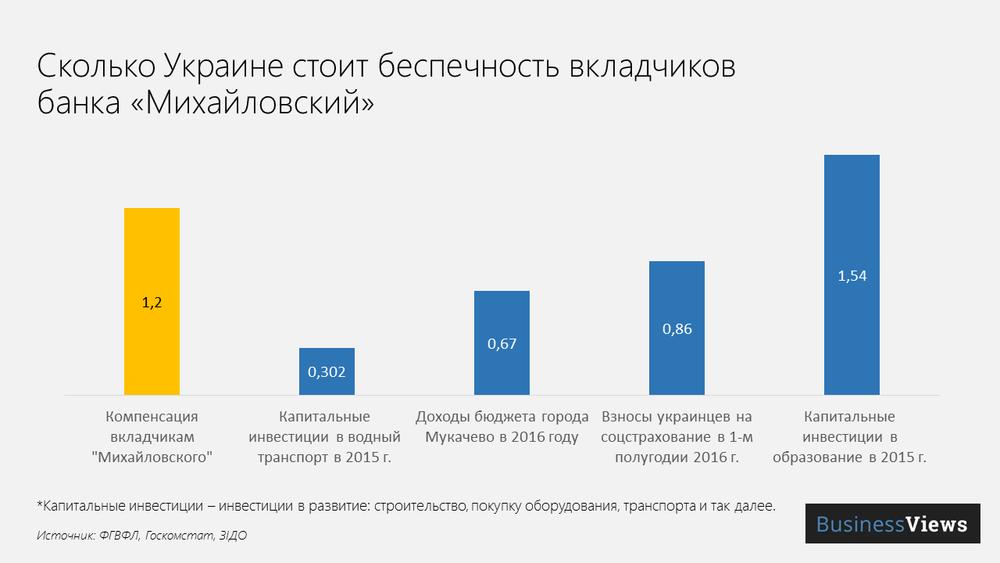 Компенсация вкладчикам Михайловского