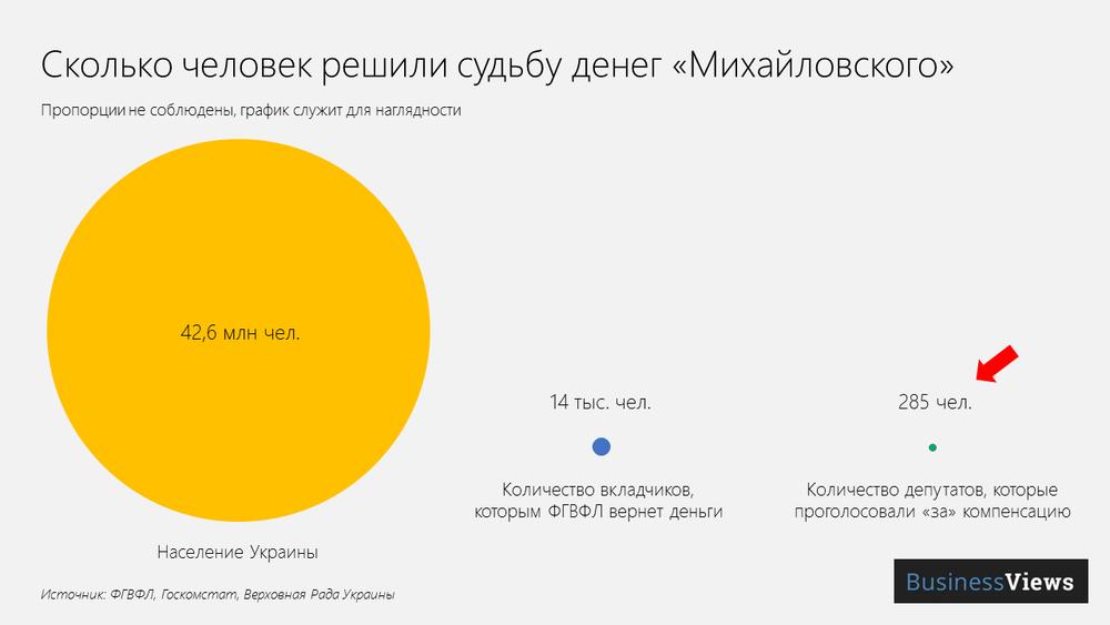 Кто голосовал за компенсацию вкладчикам Михайловского
