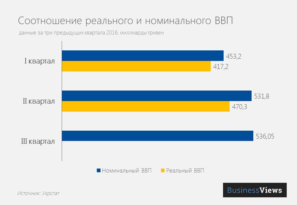 Разница между номинальным и реальным ВВП Украины