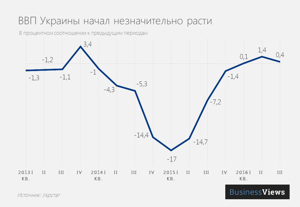 Динамика объема ВВП