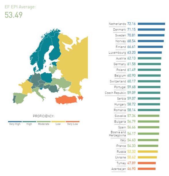 знание английского в Европе